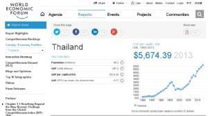 ขีดความสามารถแข่งขันไทย ปี 58 ดิ่ง 1 ตำแหน่ง เหตุเสถียรภาพรัฐบาลบั่นทอน