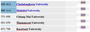 แผ่นดินของไทย ปัญหาของคนไทย (8) เรื่องที่ 8.1: ทำไมต้องปฏิรูปการศึกษาของไทย ตอนที่ 1: ผลการจัดอันดับมหาวิทยาลัยโลก