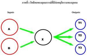 แผ่นดินของไทย ปัญหาของคนไทย (9)