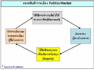 แผ่นดินของไทย ปัญหาของคนไทย (2) : เรื่องที่ 2.1 การปฏิรูปการเมืองของไทย ตอนที่ 7 พรรคการเมืองและที่มาของบุคลากรทางการเมือง