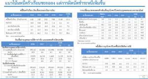 ไตรมาส 3 ปี 58 คนไทยติดหนี้บัตรเครดิตเพิ่ม ร้อยละ 3.4 - ป่วยไข้เลือดออกเพิ่ม 3.7 เท่า