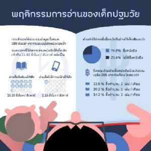 คนไทยอ่านหนังสือน้อยเฉลี่ย 40.4 หน้า ไม่ผ่านเกณฑ์ เหตุชอบดูทีวี ไม่มีเวลาอ่าน สายตาไม่ดี