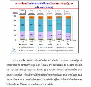ดราม่าว่าด้วยสถิติความพึงพอใจที่มีต่อรัฐบาลพลเอกประยุทธ์ จันทร์โอชา มาจากไทยหรือมาจากเทศ?