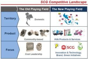 SCG ไขรหัสความยั่งยืน บนเส้นทางนวัตกรรม