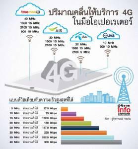 วัดพลัง 4G 4 ค่าย รับปีวอก