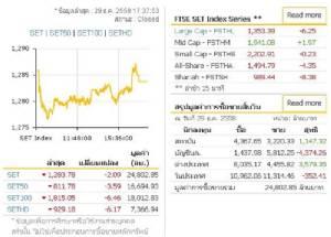 หุ้นไทยปิด 1,283.78 จุด ลดลง 2.09 จุด PTT ดึงลงแรง