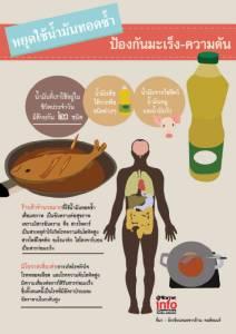 หยุดใช้น้ำมันทอดซ้ำ ป้องกันมะเร็ง-ความดัน