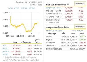 กังวลเศรษฐกิจจีน-น้ำมัน หุ้นไทยปิด 1,234.50
