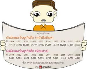 ธุรกิจสื่อสิ่งพิมพ์ไทย ในวันลมหายใจรวยริน