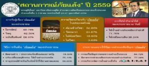 ดุสิตโพลพบคนไทยเริ่มกักตุนน้ำดิบ เกิน 70% เน้นประหยัด กังวลภัยแล้งกระทบ