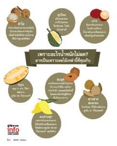 เพราะอะไรน้ำหนักไม่ลด? อาจเป็นเพราะผลไม้เหล่านี้ที่คุณกิน