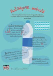 ดื่มน้ำให้ถูกวิธี…ลดอ้วนได้