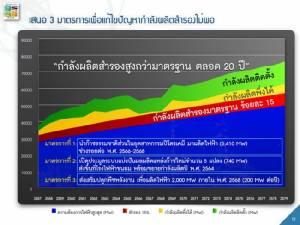 เมื่อก๊าซที่โรงแยกก๊าซไทย แพงกว่านำเข้าจากต่างประเทศ แล้วรัฐบาลพลเอกประยุทธ์จะเปิดสัมปทานปิโตรเลียมรอบที่ 21 ไปหาสวรรค์วิมานอะไร !?