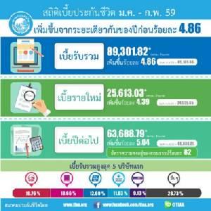 ประกันชีวิต 2 เดือนเบี้ยใหม่ 2.5 หมื่นล้าน เมืองไทยฯ บี้ AIA จ่อขึ้นเบอร์ 1