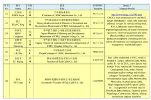 ทุนจีนบุกไทยฉลองสงกรานต์ โรดโชว์พบปะนักลงทุนไทย