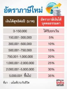 เตรียมวางแผนภาษีเงินได้บุคคลธรรมดา ปี 2560