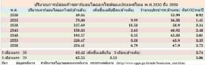 นายกรัฐมนตรีไทยในเวทีโลกร้อน (ปารีส) : นี่หรือการลดก๊าซเรือนกระจก-เศรษฐกิจพอเพียง!