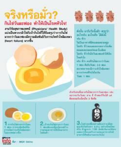 จริงหรือมั่ว? กินไข่วันละฟอง ทำให้เป็นโรคหัวใจ!
