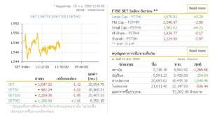 ตลาดหุ้นไทยภาคเช้าปิดที่ 1,547.32 จุด ลดลง 1.12 จุด เปลี่ยนแปลง -0.07%  มูลค่าการซื้อขาย 28,554.75 ล้านบาท