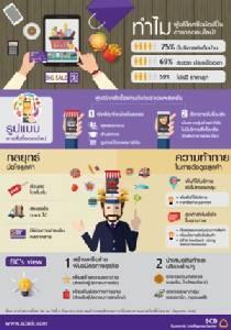 จับเทรนด์ธุรกิจอาหารบุกตลาดชอปปิ้งออนไลน์