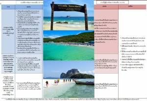 สภาพัฒน์เผย 6 เกาะไทย ไร้แผนพัฒนาการท่องเที่ยว - 3 เกาะชื่อดังเข้าข่ายพัฒนาระดับต่ำ