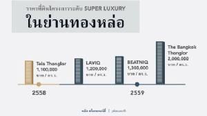 ดีมานด์ที่อยู่อาศัยระดับ Super Luxury ในทองหล่อ แรงต่อเนื่อง