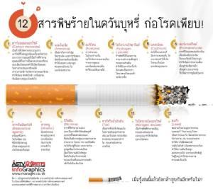 ครม.อนุมัติร่าง พ.ร.บ.ยาสูบ รวมบารากู่ บุหรี่ไฟฟ้า ห้ามเด็กต่ำกว่า 20 ปีซื้อ