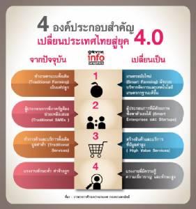เปิดโมเดล เปลี่ยนประเทศไทยสู่ยุค 4.0