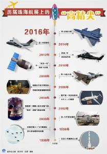 ชมยอดนวัตกรรมด้านอากาศยานจีนในรอบ 20 ปี (ชมภาพ)