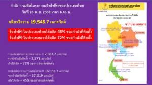 ปัญหาใหญ่ในระบบไฟฟ้าไทยที่ท่านนายกฯ ประยุทธ์อาจจะยังไม่ทราบ