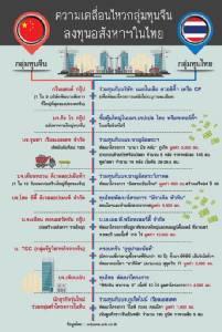 อสังหาฯ แดนมังกรบุกไทย เอกชนผวา! รัฐเปิดกว้างลงทุน ดันสมาคมฯ เจรจาหวังเกิดประโยชน์