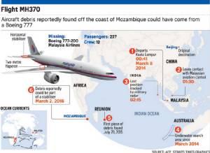 """ผู้เชี่ยวชาญมั่นใจ MH370 ไม่ได้ตกใน """"พื้นที่ค้นหา"""" แต่อาจค่อนไปทางเหนือ"""