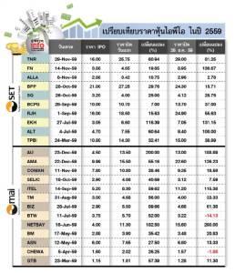 """TIME LINE IPO หุ้นไทย """"ปีวานรอัคคี"""" เบิ่ดคําสิเว่า"""