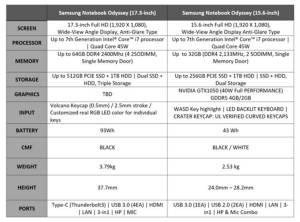 ซัมซุง รุกตลาดเกมมิ่งแลปท็อป อัดขุมพลัง GTX 1050 สตาร์ทสี่หมื่น