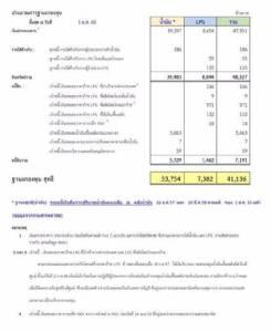 """""""รสนา"""" ชี้เหตุน้ำมันไทยแพงโหดกว่าเพื่อนบ้าน จี้นายกฯ เอาคนค่อมอ้วนพีลงจากหลังประชาชน"""