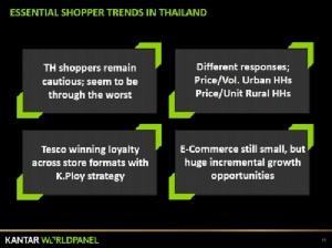คนไทยยังจับจ่ายสูงแต่ซื้อของถูกลง วาดหวังปีระกาดึงตลาด FMCG ฟื้นตัว 2-3%