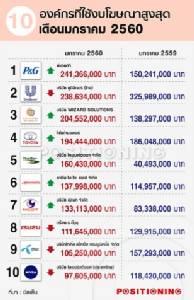 """""""กระทะโคเรียคิง"""" ทุ่ม 200 ล้าน แชมป์แบรนด์งบโฆษณา ม.ค. 60 ตลาดรวม 8 พันล้าน ติดลบ 2%"""