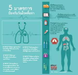 5 มาตรการ ป้องกันวัณโรคดื้อยา