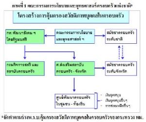 แผ่นดินของไทย ปัญหาของคนไทย (4) เรื่องที่ 4.3 : เกี่ยวกับกระทรวงการพัฒนาสังคมและความมั่นคงของมนุษย์ ตอนที่ 1 ร่างพ.ร.บ.คุ้มครองสวัสดิภาพบุคคลในครอบครัว