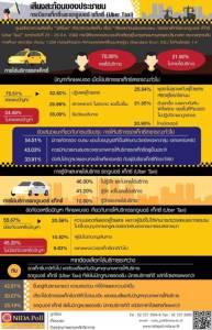 นิด้าโพลเผย ผลสำรวจประชาชนพอใจการบริการ รถแท็กซี่และรถอูเบอร์ แท็กซี่
