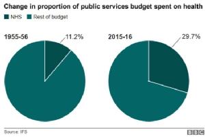 """สิบกราฟที่สะท้อนว่า NHS ของอังกฤษซึ่งเป็นต้นแบบ สปสช. กำลังวิกฤตหนัก แล้ว """"บัตรทอง"""" ของไทยจะไปรอดหรือ?"""