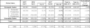 ฮุนไดยอดทั่วโลกลดลง 11.7 %