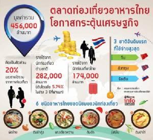 """""""อาหารไทยเพื่อการท่องเที่ยว"""" ตลาดโตต่อเนื่องทะลุ 4.5 แสนล้าน"""