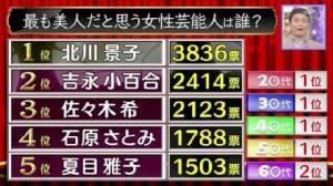 """ชาวญี่ปุ่น 50,000 คนลงมติ ใครคือ """"ดาราสาวสวยที่สุดแห่งแดนอาทิตย์อุทัย"""" ?"""