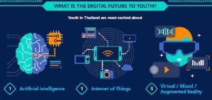 เด็กไทย 30% กลัวตกงานเพราะ AI