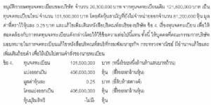 HOTPOT จะเพิ่มทุน 121.80 ล้านหุ้น ขาย RO PP