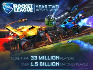 """""""Rocket League"""" ครบ 2 ปี ผู้เล่นแตะ 33 ล้าน"""