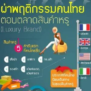 ผงะ! คนไทยเห่อของหรู สินค้าดังแห่เจาะตลาดไทยกว่า 100 แบรนด์ใน 2 ปี
