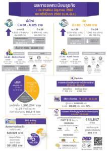 ผปก.เชื่อแนวโน้มเศรษฐกิจไทยฟื้น ส่งผลยอดตั้งบริษัทใหม่ มิ.ย. เพิ่ม 12%
