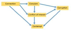 หลักสูตรสร้าง Connection หรือสร้าง Cronyism?
